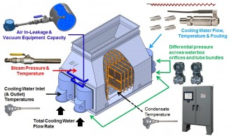 condenser instrumentation