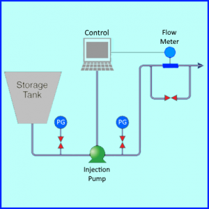 chemical injection process